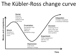 the-change-curve (1)